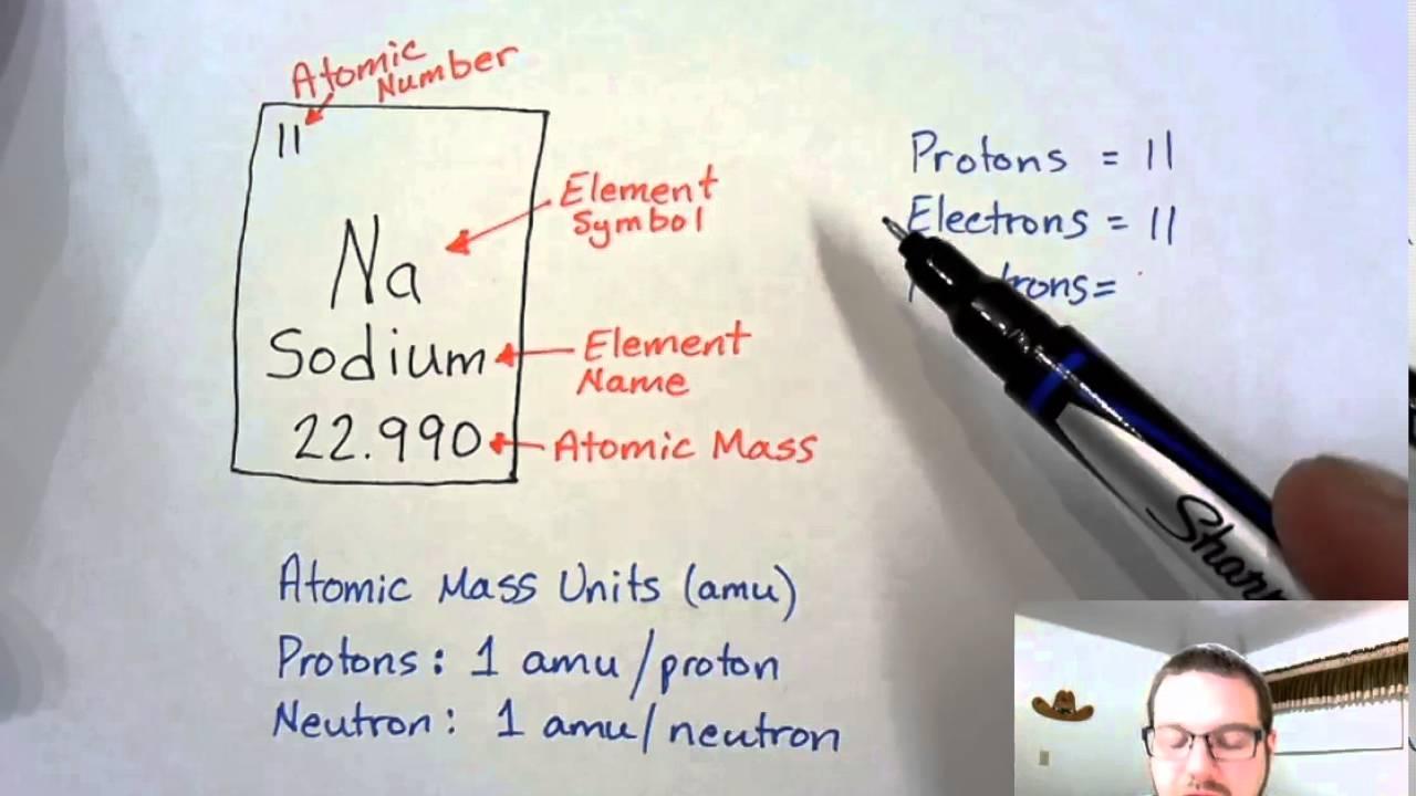 Periodic table basics youtube periodic table basics urtaz Choice Image