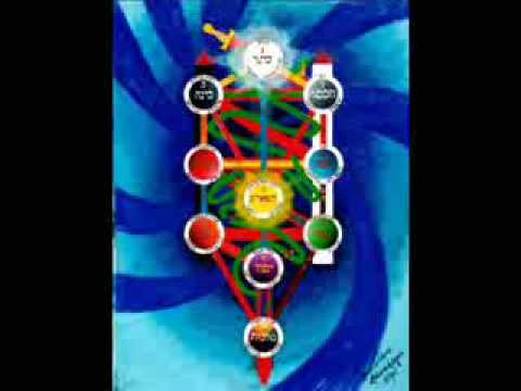 Kabbalah Picture collection -  Research