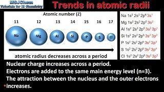3.2 Trends in atomic radii (SL)