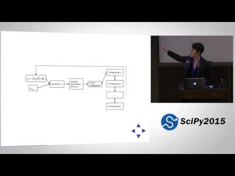 PyRK  A Python Package for Nuclear Reactor Kinetics | SciPy 2015 | Kathryn Huff
