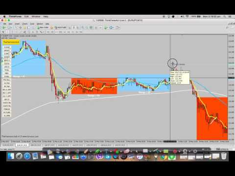 7 / 10 Forex Trading Series: Levels, Proportions, and Waves