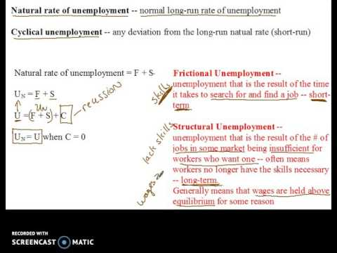 Frictional Unemployment Youtube
