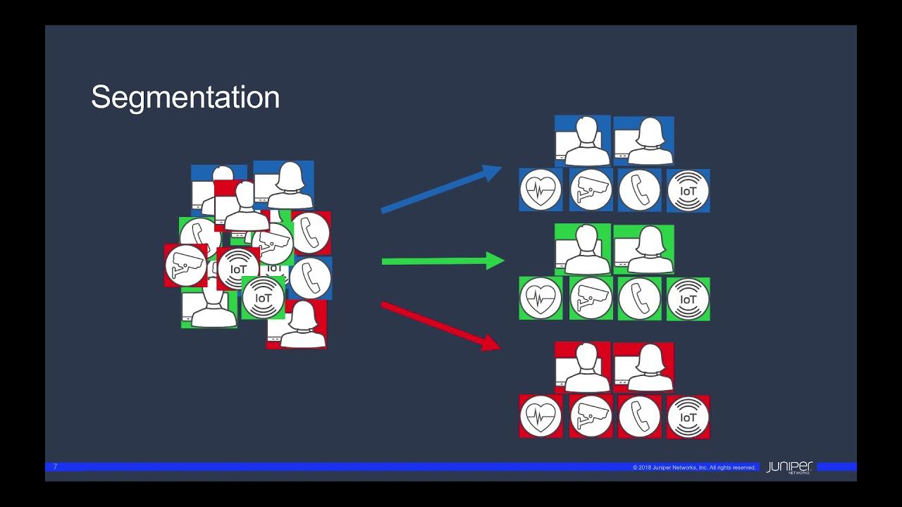 EVPN Framework for Campus Networks