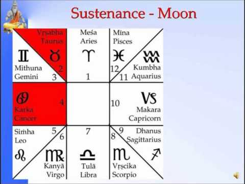 Panchanga--Sustenance Moon -Slide 6 of 35-Pt.SanjayRath