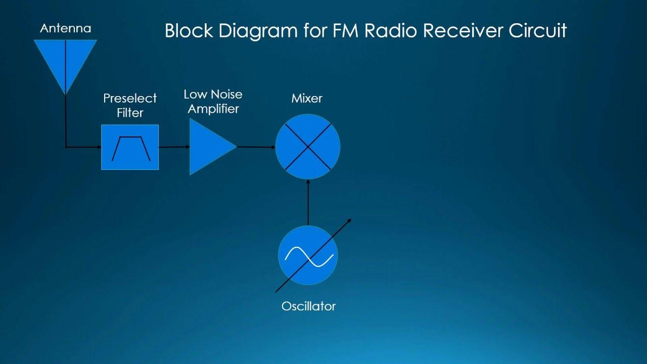 Radio Fm Receiver Circuit Youtube Using Tda7000 Diagram