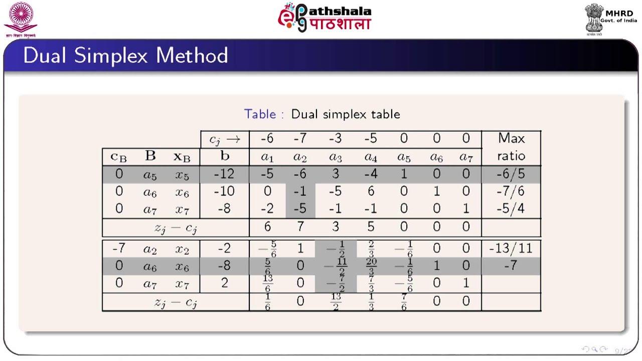 how to solve dual simplex method