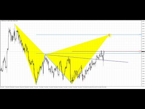 Forex Peace Army | Sive Morten GBPUSD Daily 11.29.17