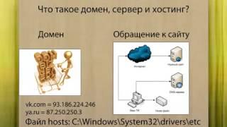 Виртуальный хостинг сайтов.(, 2014-06-16T11:32:52.000Z)