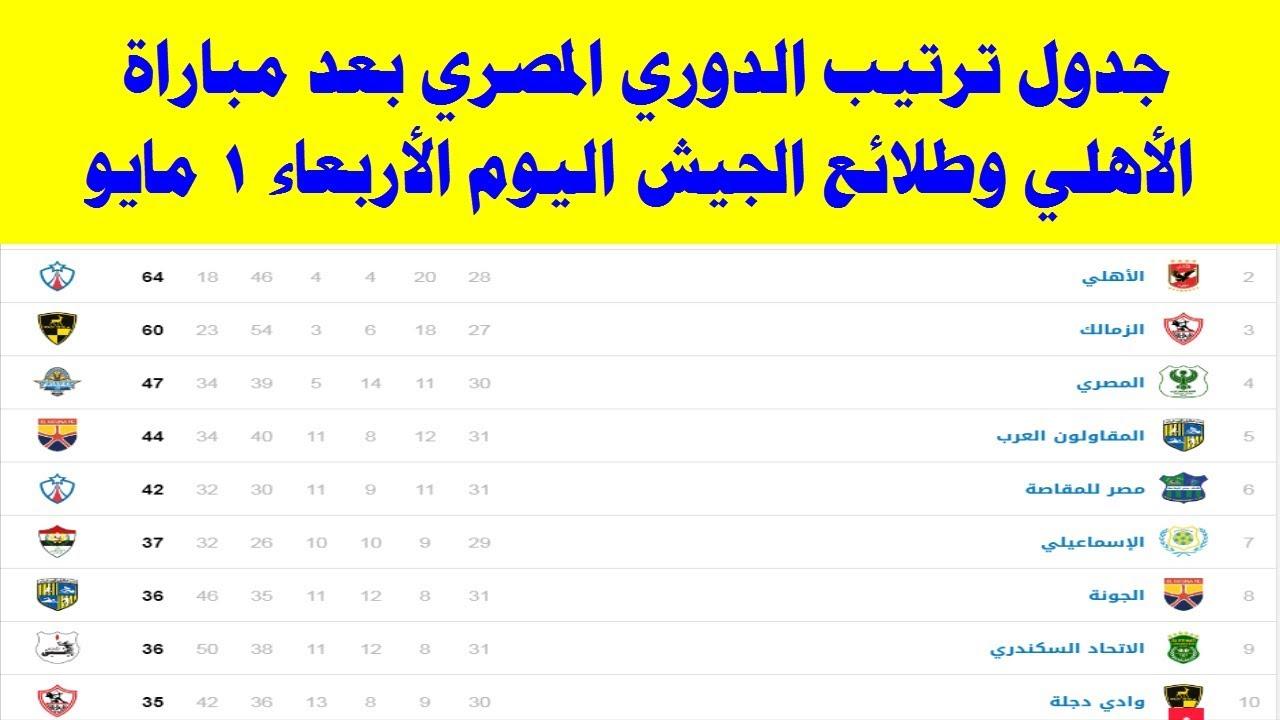 جدول ترتيب الدوري المصري بعد مباراة الاهلي وطلائع الجيش اليوم الاربعاء 1-5-2019