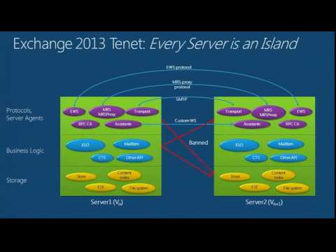 TechEd New Zealand 2012 Microsoft Exchange Server 2013 Archi
