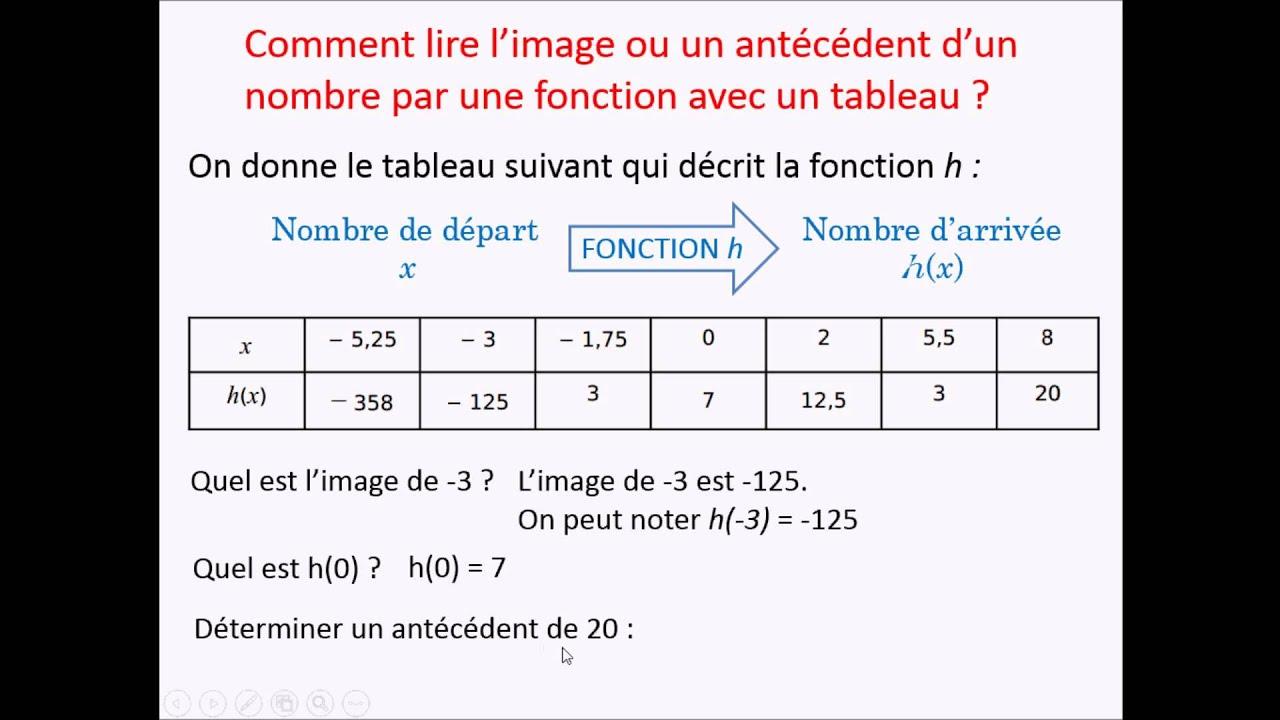 Niveau 3eme F2 Lecture D Un Tableau De Valeurs D Une Fonction Youtube