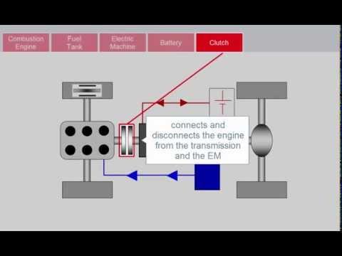 SimulationX Hybrid Powertrains library