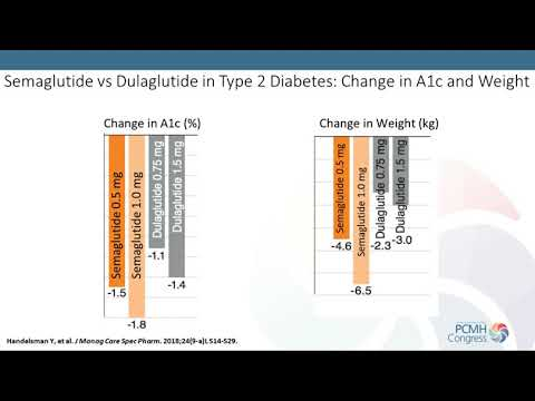 Type 2 Diabetes: Optimizing Management Within The System Of Care