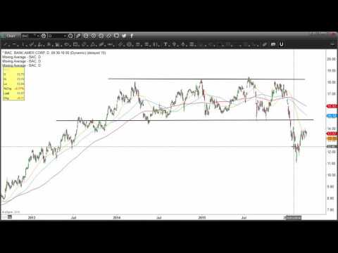 Bullish Trade Setup in Bank of America