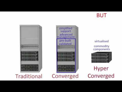 hyper-converged explained without the hype