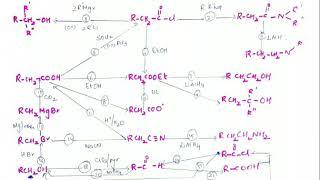 Organic Chemistry Mechanism Summary JEE CBSE grade XI chemistry  NEET.