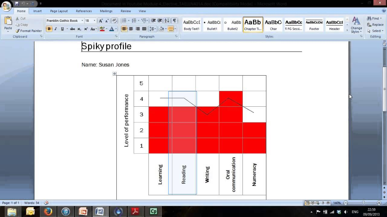 interpreting a spiky profile and making recommendations