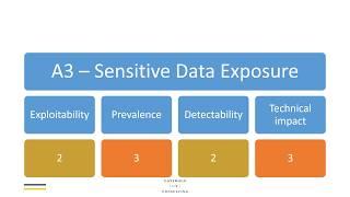 OWASP Top 10 2017 - A3 Sensitive Data Exposure