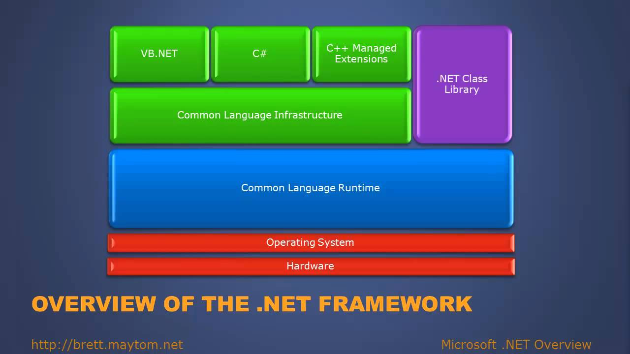 What Is Microsoft .NET
