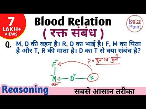 Blood Relation (रक्त संबंध ) | Reasoning trick in hindi | for ssc cgl , cpo , chsl , railway