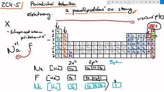 Základy chemie 5 - periodická tabulka, význam elektronegativity a zákl ox. stavy