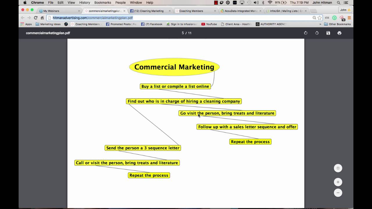commercial cleaning marketing step by step youtube