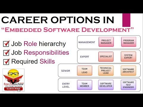 How To Become Embedded Software Developer | Career In Embedded Software