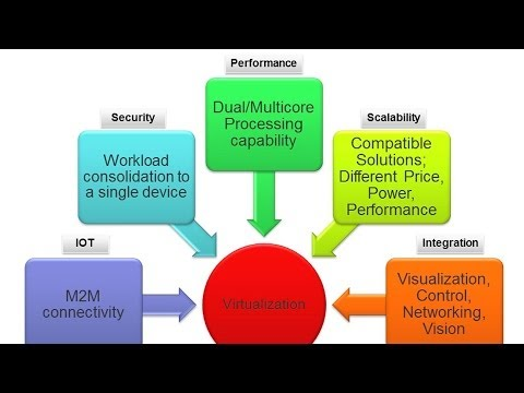 AMD Virtualization for Industrial Control and Automation