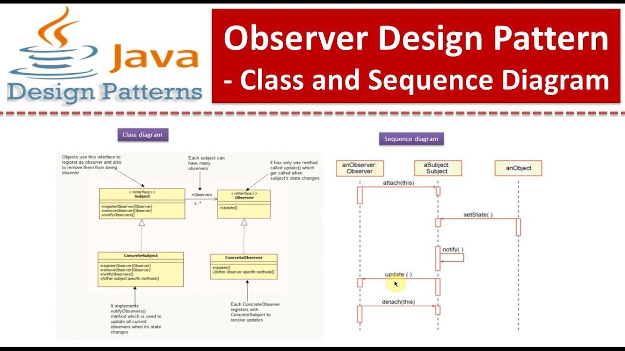 observer design pattern class and sequence diagram [ 1280 x 720 Pixel ]