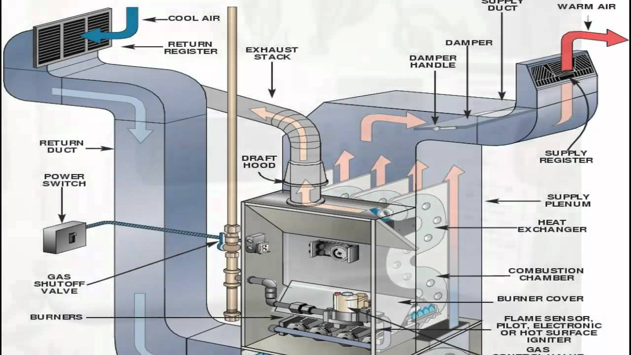 Air Central Conditioner Unit