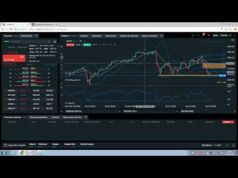 Análisis de Pre Apertura   Mercado Americano | Jose Raul Godoy