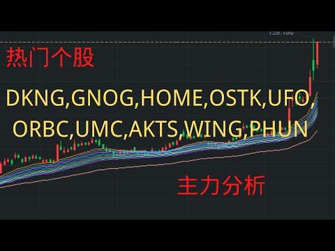 25:美股热门个股DKNG,GNOG,HOME,OSTK,UFO,ORBC,UMC,AKTS,WING,PHUN,主力行为分析