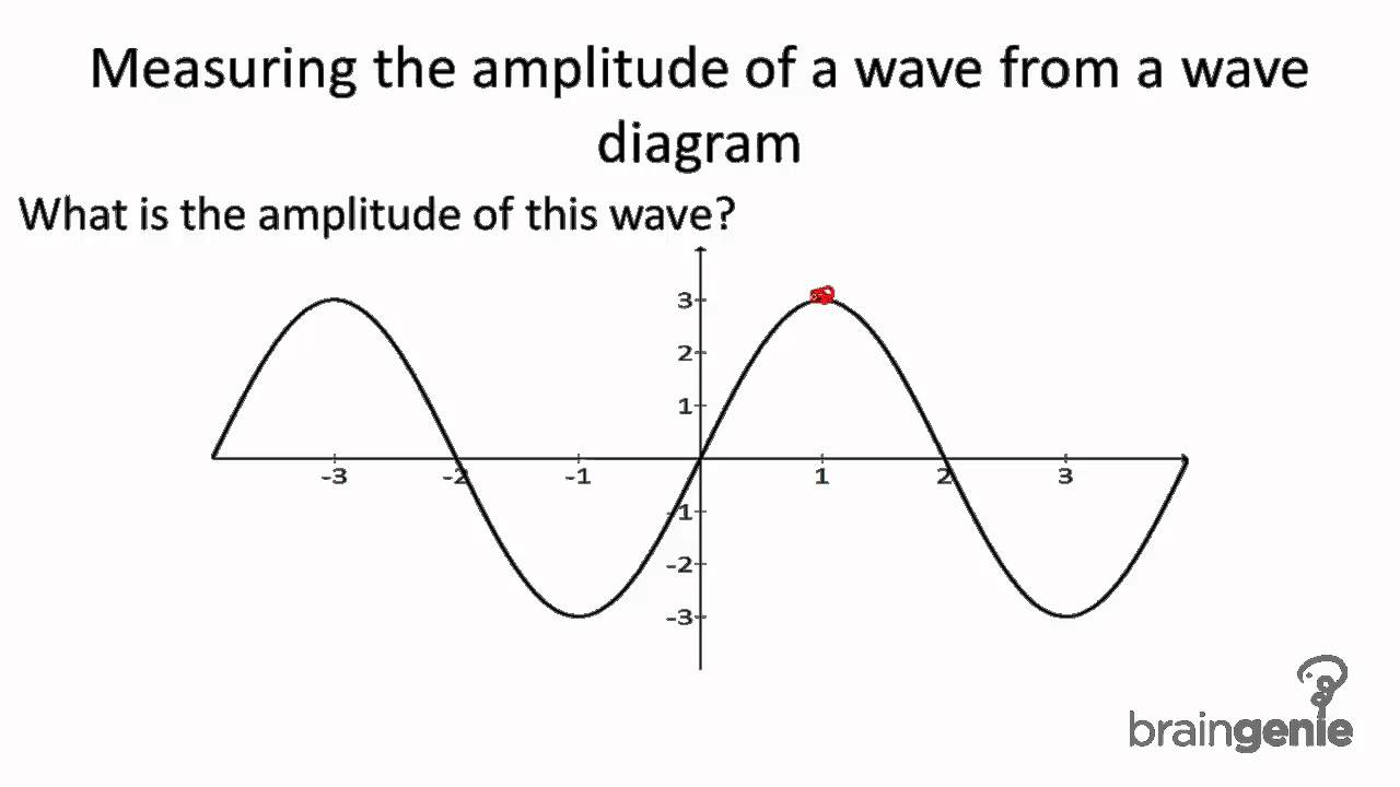 a wave diagram a matter diagram 7.1.1.5 measuring the amplitude of a wave from a wave ...