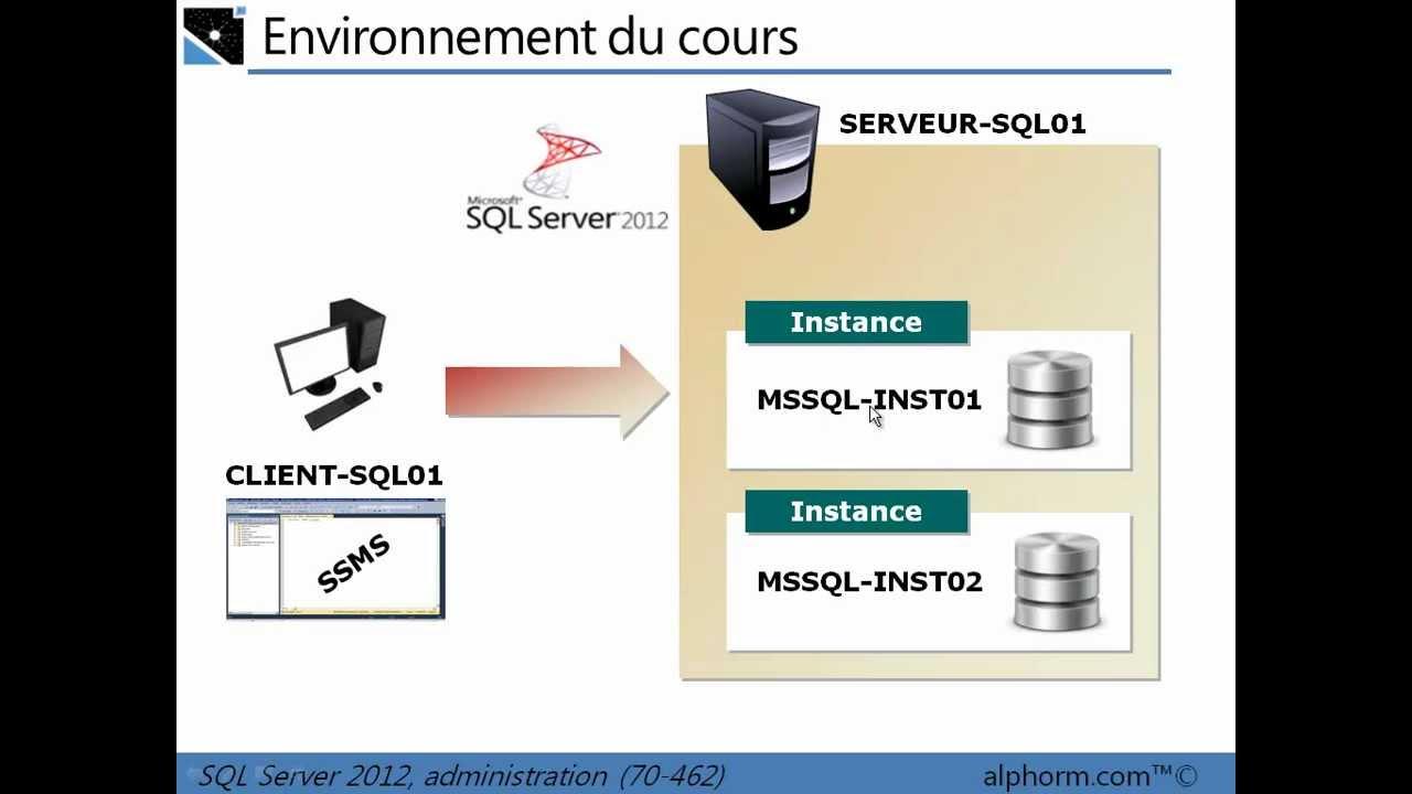 Formation SQL Server 2012 (70 462)