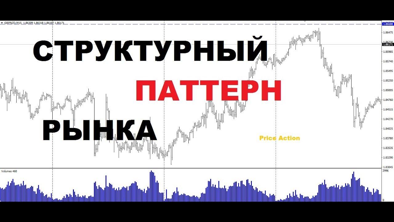 код движения цены форекс