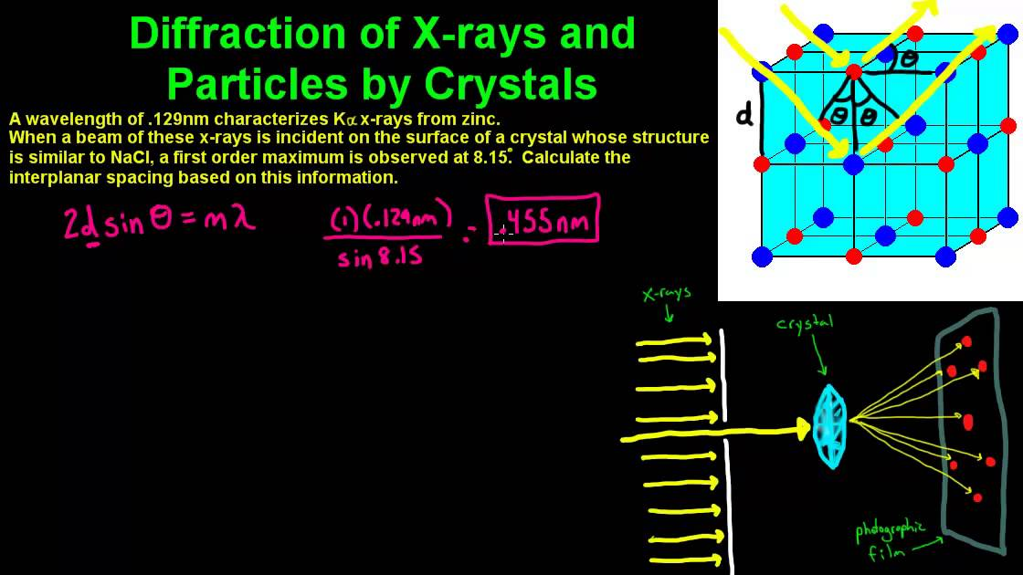 Diffraction of X-Rays by Crystals - YouTube