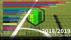 Fernsehgelder 2.Bundesliga   Alle Vereine   Einnahmen von 2012 – 2020