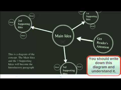 Видео Memoir essay structure