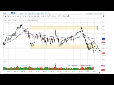 Oil Technical Analysis for February 28, 2020 by FXEmpire