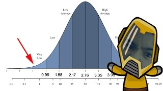 MOST ACCURATE IQ TEST | How Smart Are You