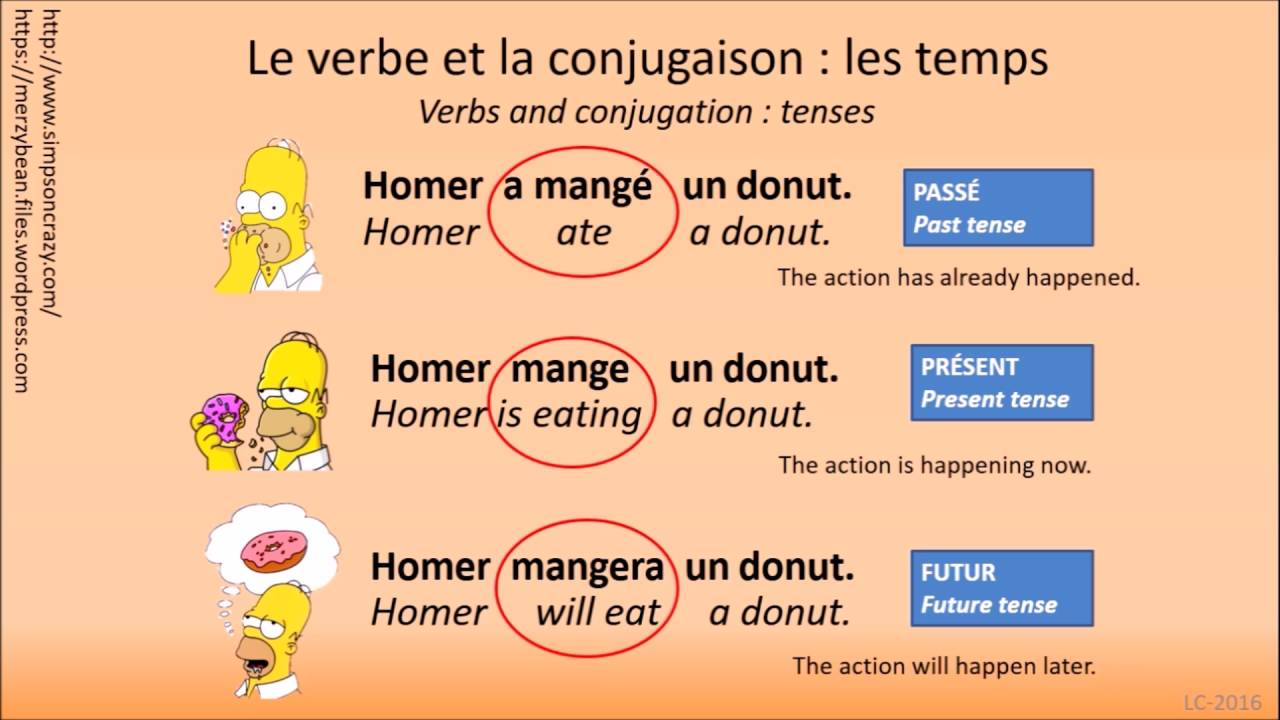how to learn basic french grammar