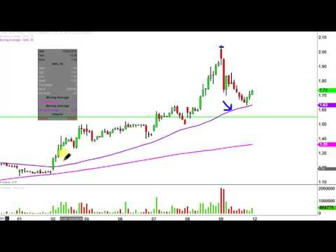 Northern Dynasty Minerals Ltd - NAK Stock Chart Technical Analysis for 12-09-16