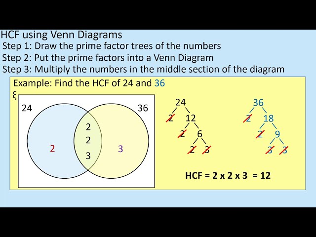 Use Venn Diagrams to find the HCF and LCM for Maths GCSE Revision Lesson by (Maths - School)