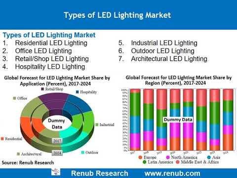 Global LED Lighting Market & Forecast by Applications Regions Companies