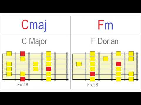Exploring Dorian on Guitar Meaningfully from YouTube · Duration:  9 minutes 39 seconds