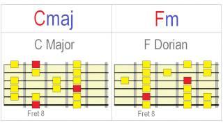 Exploring the Dorian Mode on Guitar Meaningfully