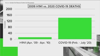 VERIFY: How do the COVID-19 and swine flu H1N1 pandemics compare? | KVUE