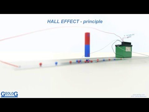 Basics of Hall effect principle (torque sensor). www.geolog.com