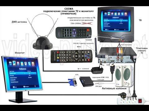 Телевизор из монитора и приставки Т2.  Вне диапазона