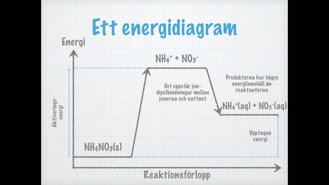 kemisk reaktion energi avges